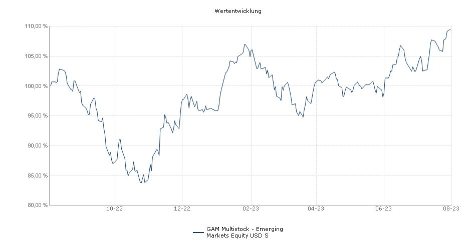 GAM Multistock - Emerging Markets Equity USD S Fonds Performance