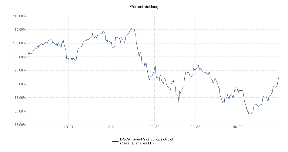 DNCA Invest SRI Europe Growth Class ID shares EUR Fonds Performance