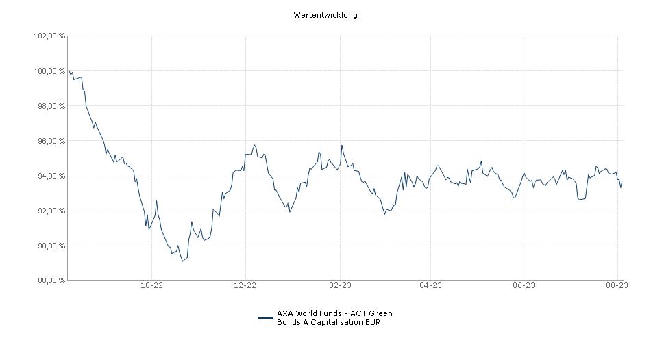 AXA World Funds - Global Green Bonds A Capitalisation EUR Fonds Performance