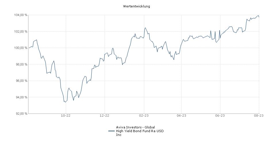 Aviva Investors - Global High Yield Bond Fund Ra USD Inc Fonds Performance