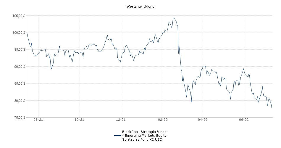 BlackRock Strategic Funds - Emerging Markets Equity Strategies Fund X2 USD Fonds Performance