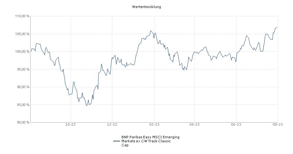 BNP Paribas Easy MSCI Emerging Markets ex CW Track Classic Cap Fonds Performance