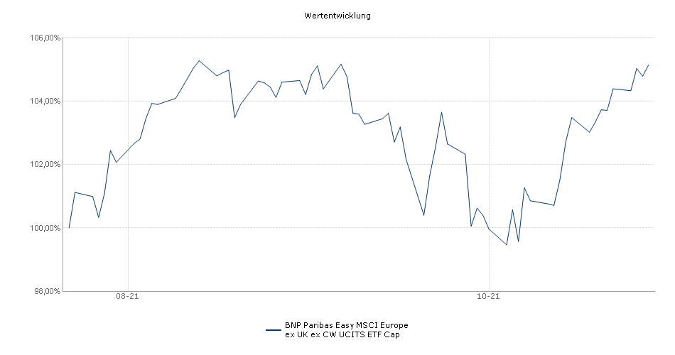 BNP Paribas Easy MSCI Europe ex UK ex CW UCITS ETF Cap Performance