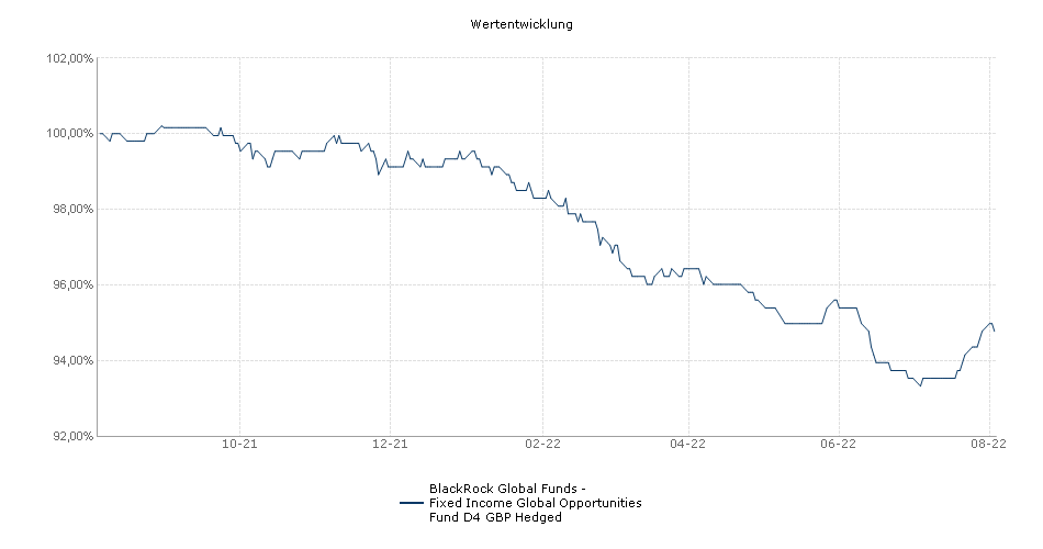 BlackRock Global Funds - Fixed Income Global Opportunities Fund D4 GBP Hedged Fonds Performance