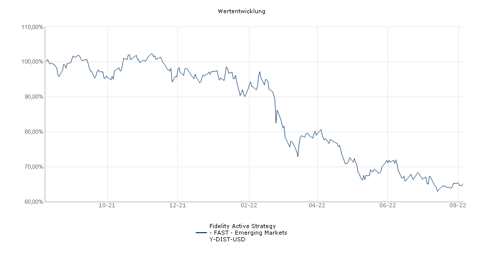 Fidelity Active Strategy - FAST - Emerging Markets Y-DIST-USD Fonds Performance