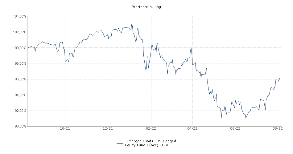 JPMorgan Funds - US Hedged Equity Fund I (acc) - USD Fonds Performance