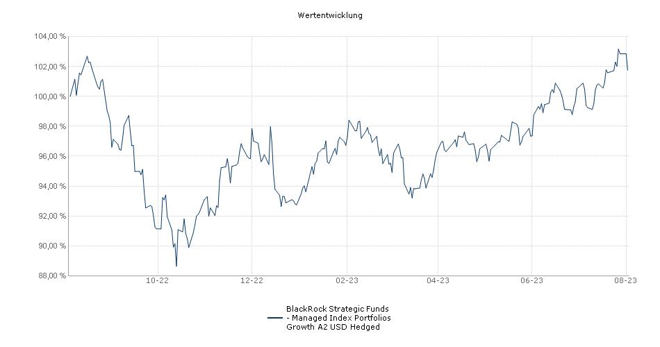 BlackRock Strategic Funds - Managed Index Portfolios Growth A2 USD Hedged Fonds Performance