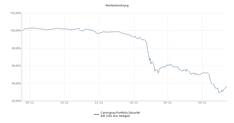 Carmignac Portfolio Sécurité A USD Acc Hdg Fonds Performance
