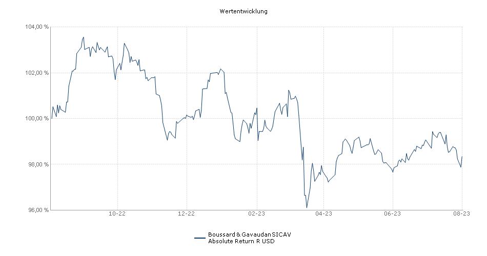Boussard & Gavaudan SICAV Absolute Return R USD Fonds Performance
