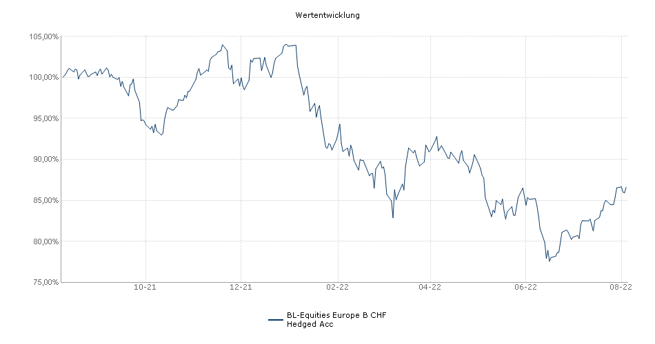 BL-Equities Europe B CHF Hedged Acc Fonds Performance