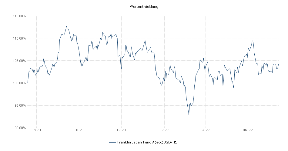 Franklin Japan Fund A(acc)USD-H1 Fonds Performance