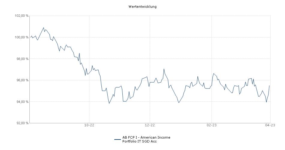 AB FCP I - American Income Portfolio IT SGD Acc Fonds Performance