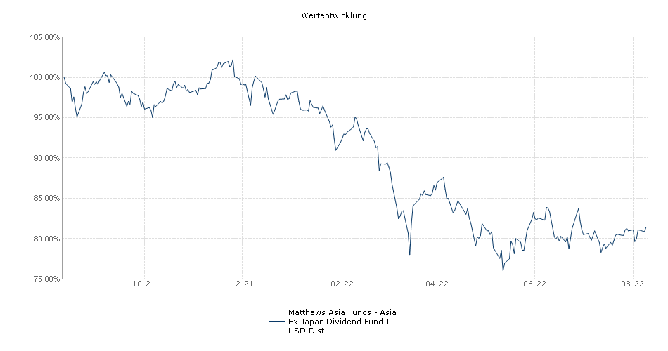 Matthews Asia Funds - Asia Ex Japan Dividend Fund I USD Dist Fonds Performance