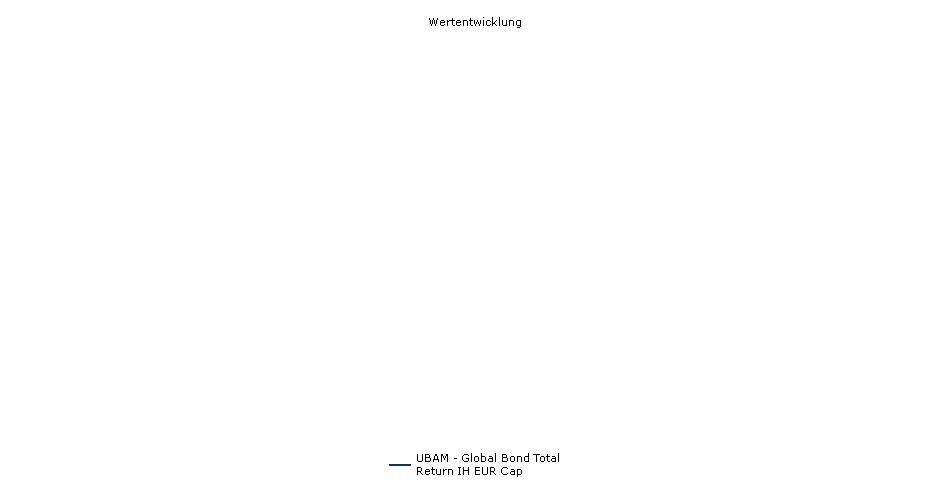 UBAM - Global Bond Total Return IH EUR Cap Fonds Performance