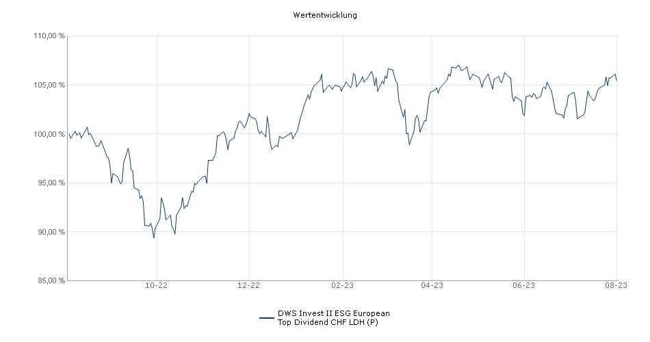DWS Invest II European Top Dividend CHF LDH (P) Fonds Performance