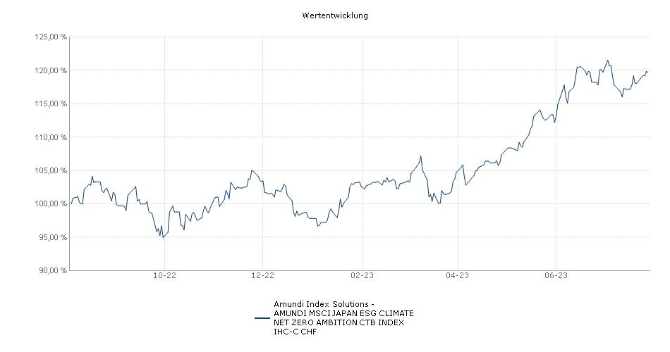 Amundi Index Solutions - Amundi Index MSCI Japan IHC-C CHF Fonds Performance