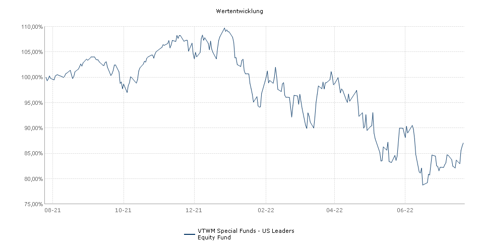 VTWM Special Funds - US Leaders Equity Fund Fonds Performance