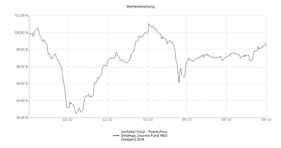 Vontobel Fund - TwentyFour Strategic Income Fund HNG (hedged) EUR Fonds Performance