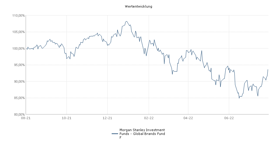 Morgan Stanley Investment Funds - Global Brands Fund F Fonds Performance