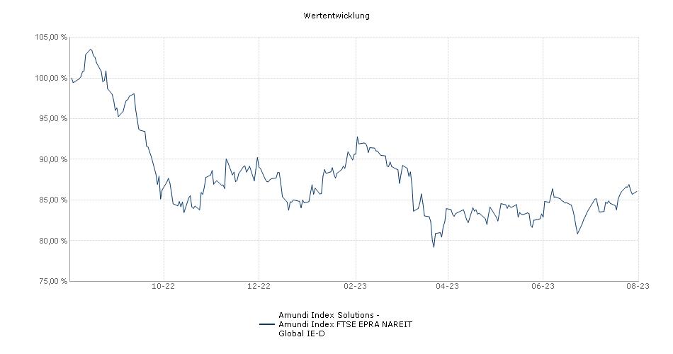 Amundi Index Solutions - Amundi Index FTSE EPRA NAREIT Global IE-D Fonds Performance