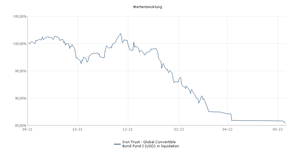 Iron Trust - Global Convertible Bond Fund I (USD) Fonds Performance