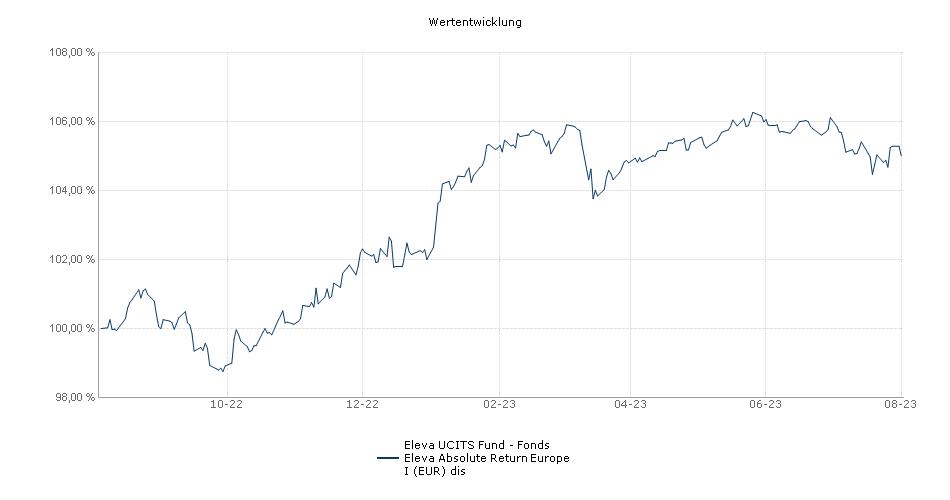 Eleva UCITS Fund - Fonds Eleva Absolute Return Europe I (EUR) dis Fonds Performance