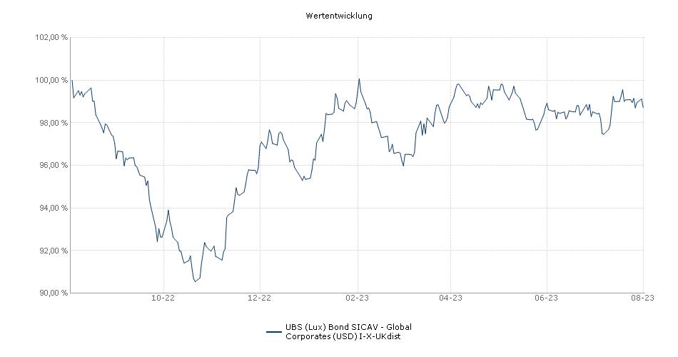 UBS (Lux) Bond SICAV - Global Corporates (USD) I-X-UKdist Fonds Performance