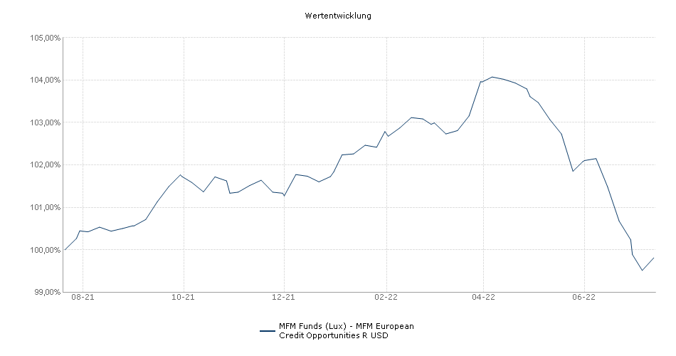 MFM Funds (Lux) - MFM European Credit Opportunities R USD Fonds Performance
