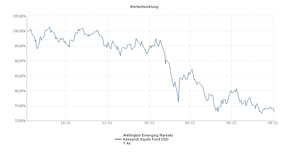 Wellington Emerging Markets Research Equity Fund T USD Acc Fonds Performance
