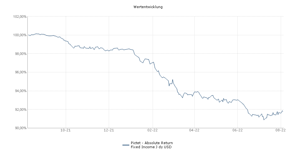 Pictet - Absolute Return Fixed Income J dy USD Fonds Performance