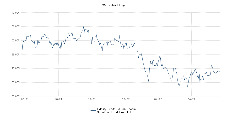 Fidelity Funds - Asian Special Situations Fund I-Acc-EUR Fonds Performance