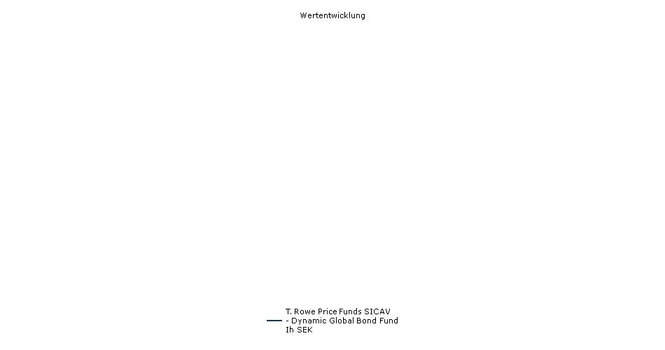 T. Rowe Price Funds SICAV - Dynamic Global Bond Fund Ih SEK Fonds Performance
