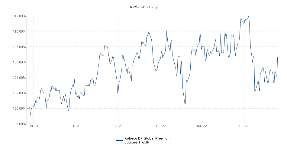 Robeco BP Global Premium Equities F GBP Fonds Performance