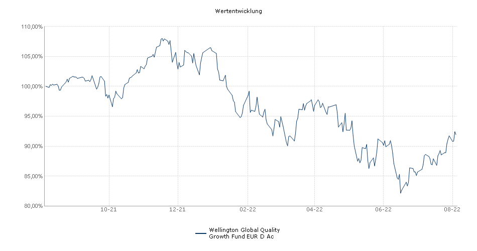 Wellington Global Quality Growth Fund EUR Class D Accumulating Unhedged Fonds Performance