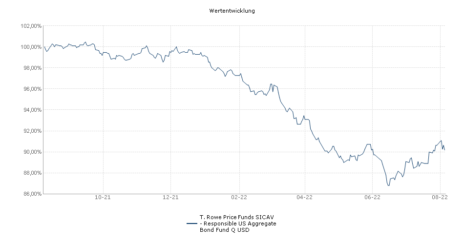 T. Rowe Price Funds SICAV - US Aggregate Bond Fund Q USD Fonds Performance