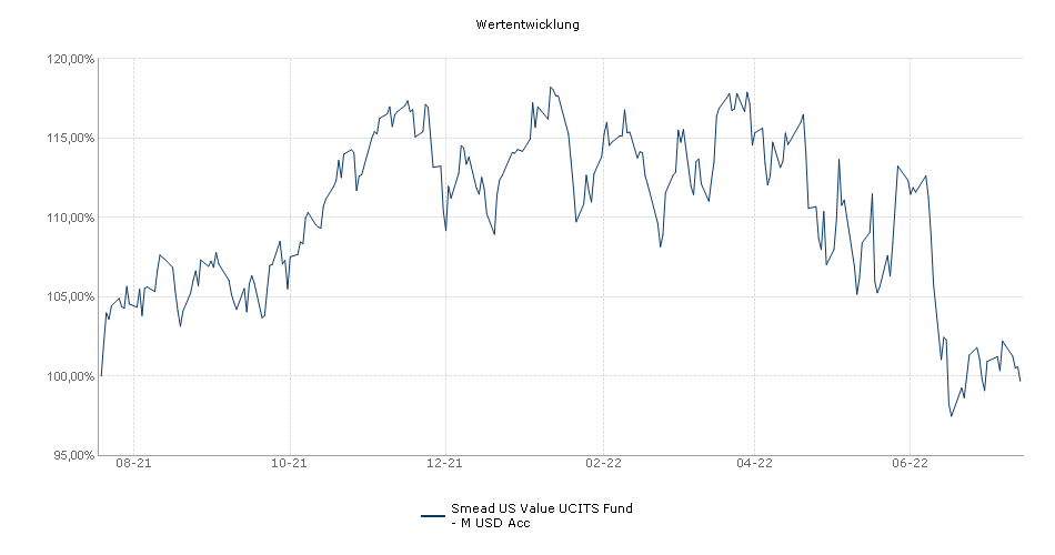Smead US Value UCITS Fund - M USD Acc Fonds Performance