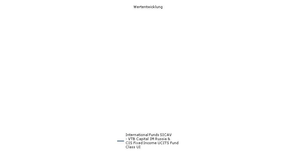 Lemanik International Funds SICAV - VTB Capital IM Russia & CIS Debt Fund Class I Fonds Performance