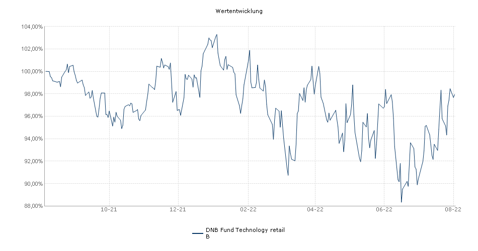 DNB Fund Technology retail B Fonds Performance