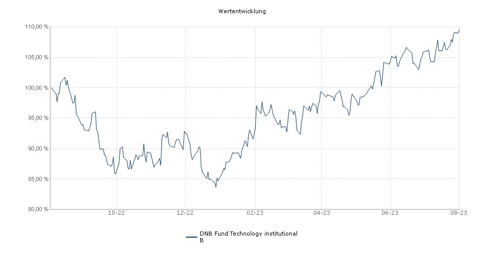 DNB Fund Technology institutional B Fonds Performance