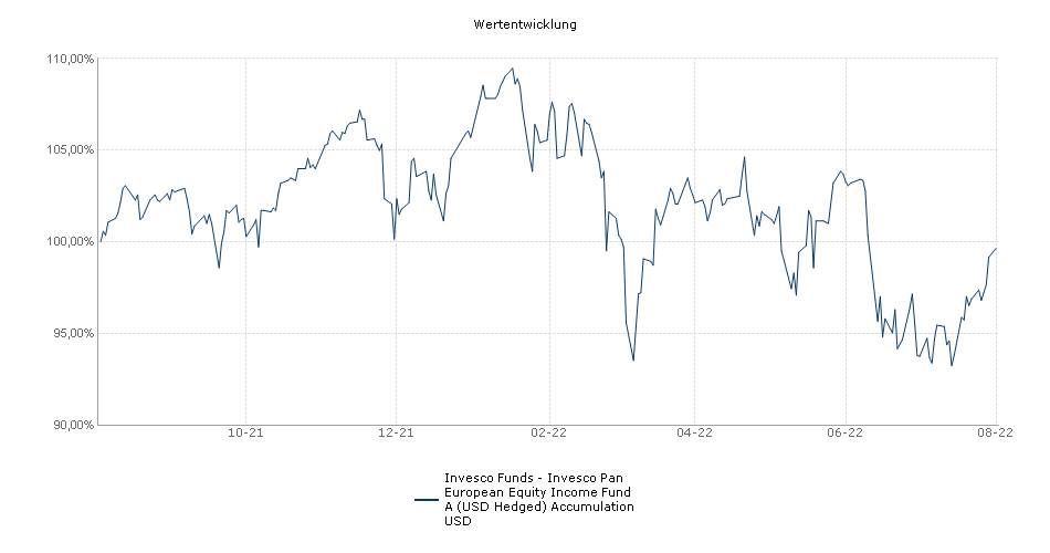 Invesco Funds - Invesco Pan European Equity Income Fund A (USD Hedged) Accumulation USD Fonds Performance