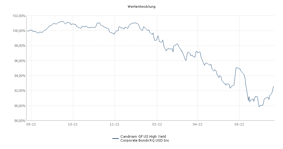 Candriam GF US High Yield Corporate Bonds RQ USD Inc Fonds Performance