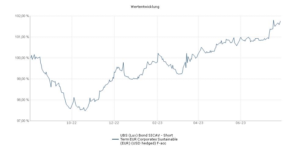 UBS (Lux) Bond SICAV - Short Term EUR Corporates (EUR) (USD hedged) F-acc Fonds Performance