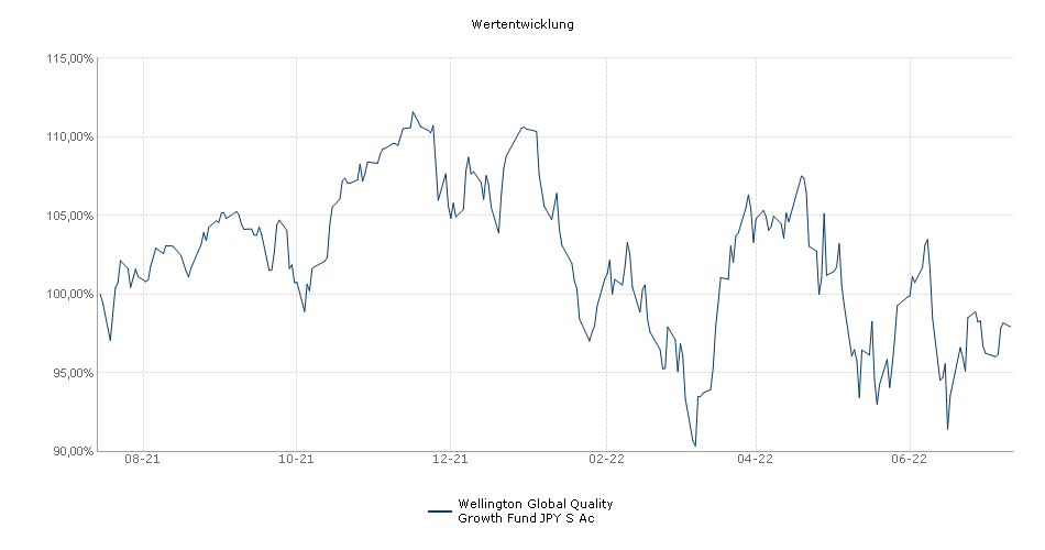 Wellington Global Quality Growth Fund S JPY Accumulating Unhedged Fonds Performance