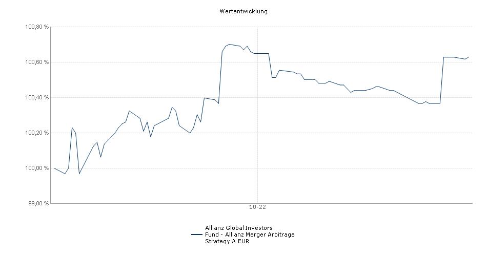 Allianz Global Investors Fund - Allianz Merger Arbitrage Strategy A EUR Fonds Performance