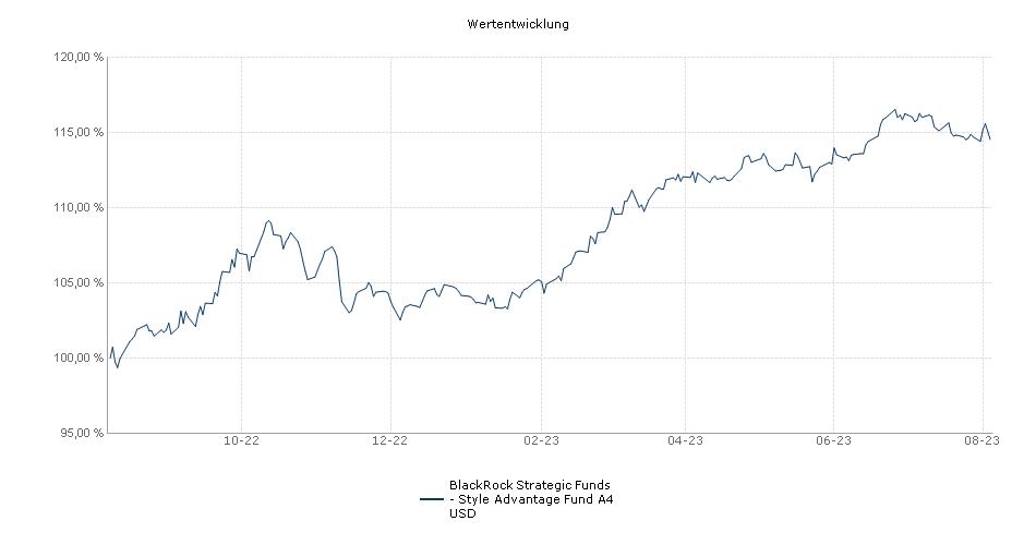 BlackRock Strategic Funds - Style Advantage Fund A4 USD Fonds Performance