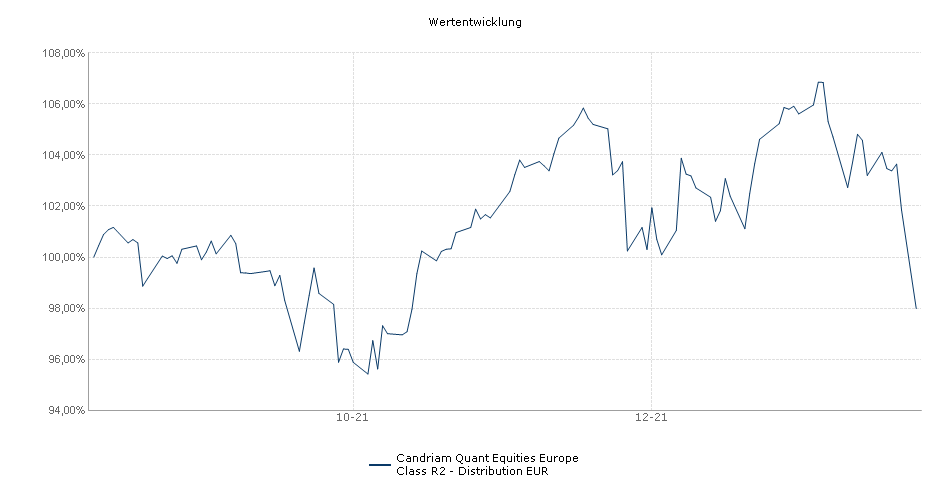 Candriam Quant Equities Europe Class R2 - Distribution EUR Fonds Performance