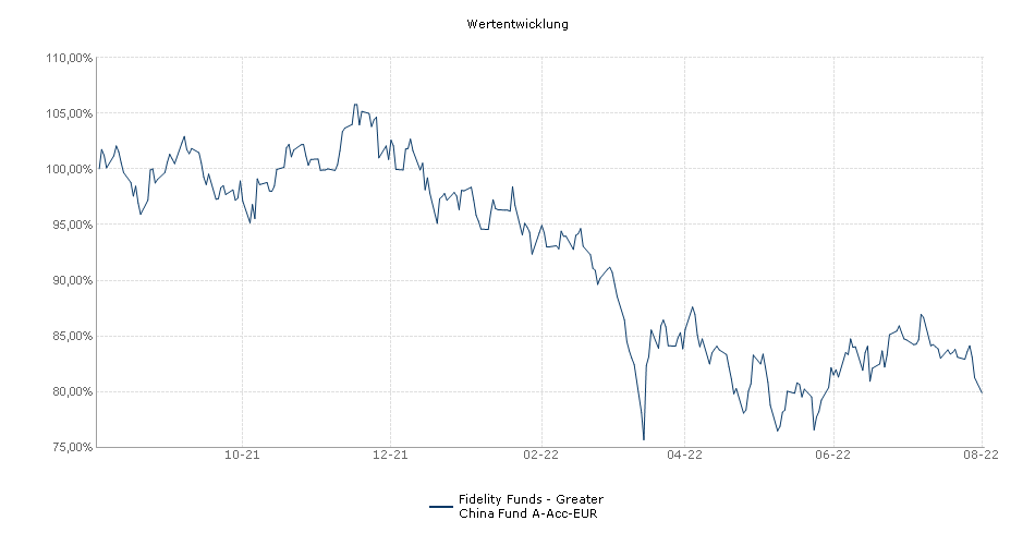 Fidelity Funds - Greater China Fund A-Acc-EUR Fonds Performance