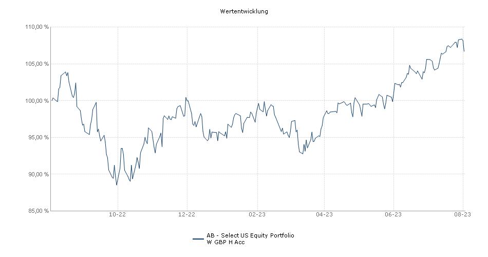 AB - Select US Equity Portfolio W GBP H Acc Fonds Performance