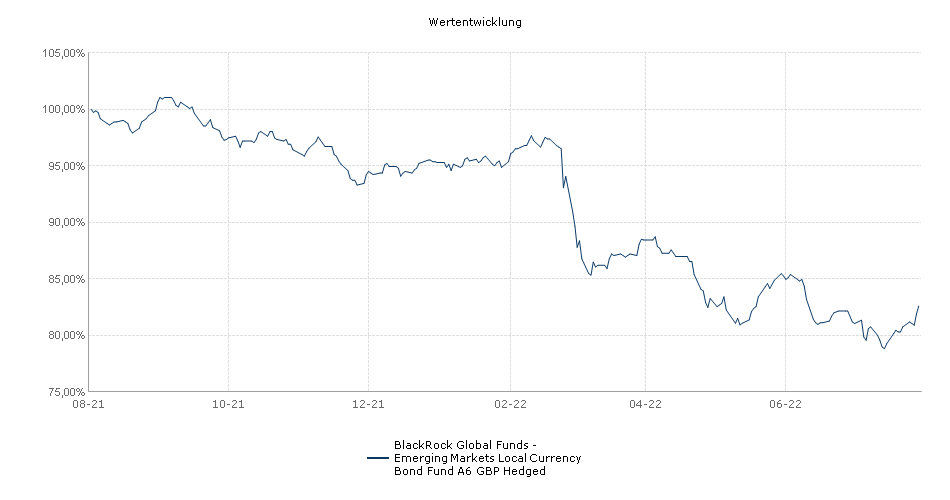 BlackRock Global Funds - Emerging Markets Local Currency Bond Fund A6 GBP Hedged Fonds Performance