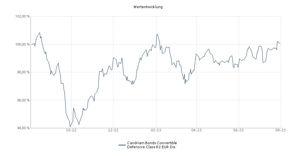 Candriam Bonds Convertible Defensive Class R2 EUR Dis Fonds Performance